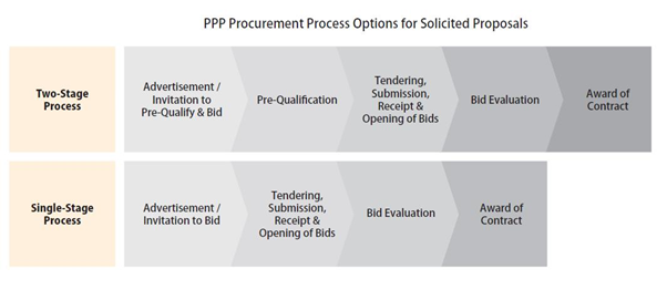 General PPP Procurement Process for Solicited Proposals