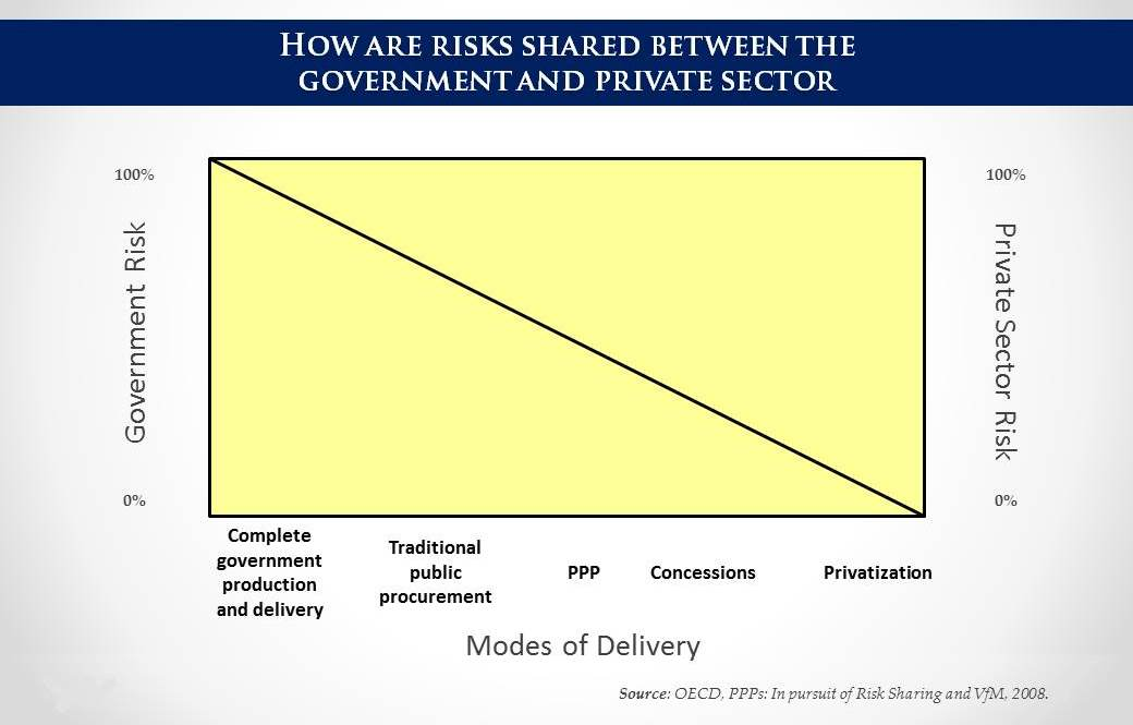 PPP Contractual Arrangements_How are risks shared between the government and private sector