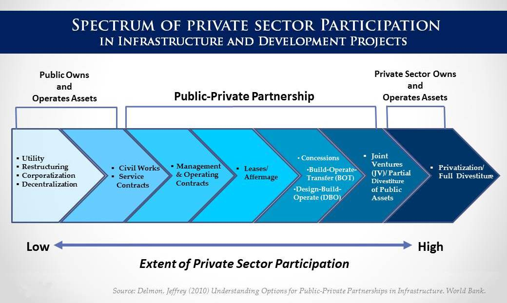 What is ppp ppp centerppp center what is pppspectrum of private sector participation in infrastructure and development projects elements of public private partnership pronofoot35fo Choice Image