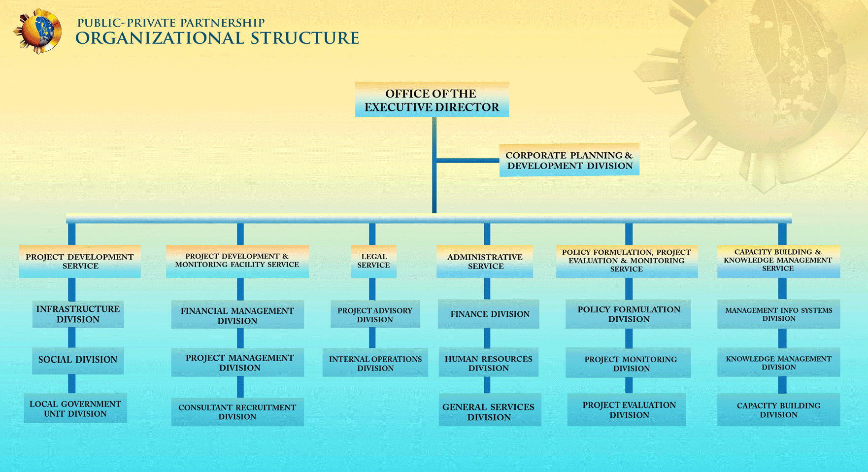 organizational structure ppp centerppp center