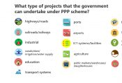 Infographics - types of government can undertake under PPP scheme